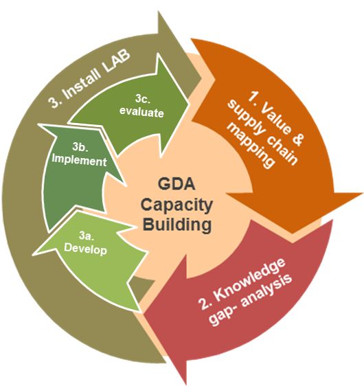 GDA circle of capacity building